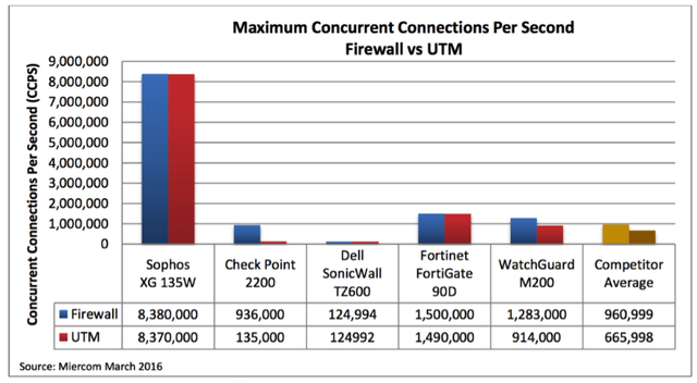 miercom-concurrent-connections-per-second