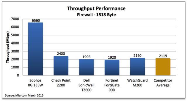 miercom-throughput-performance