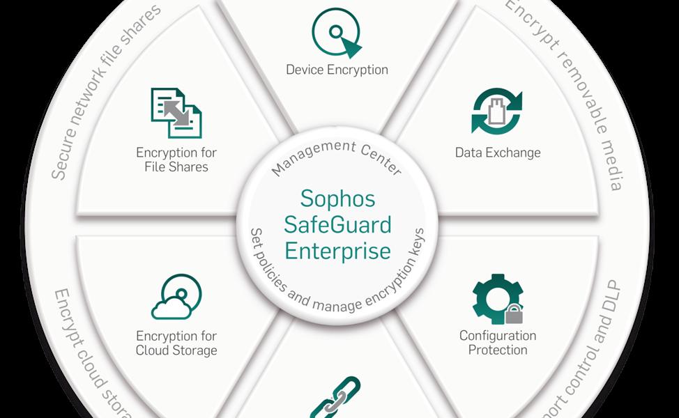 SOPHOS_SafeGuard
