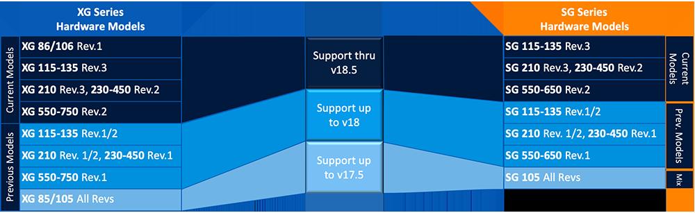 sg-xg-hardware-model
