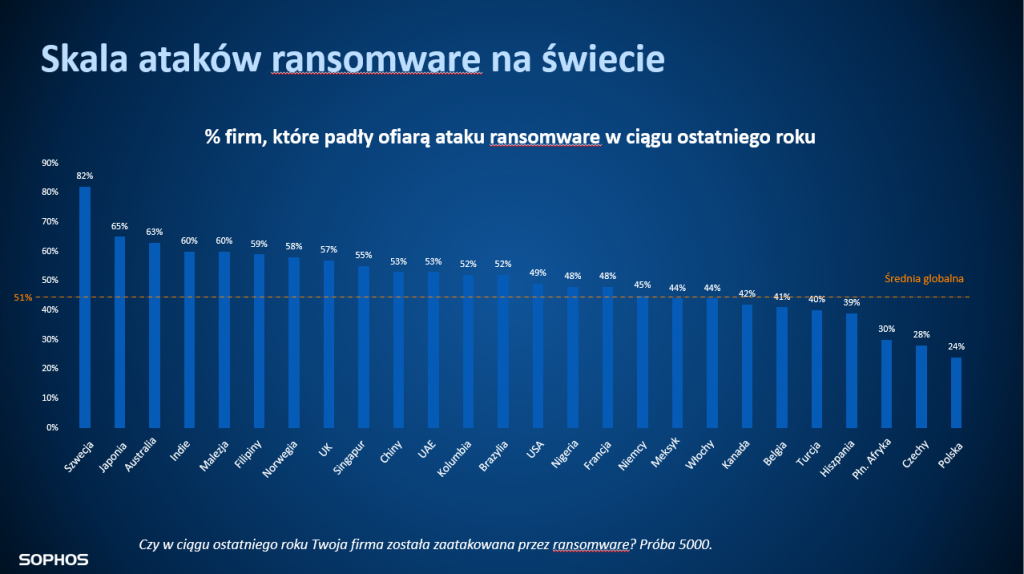 Skala_ataków_ransomware