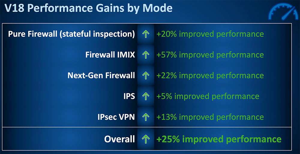 xg-v18-performance-gains